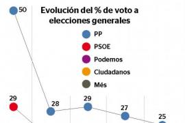 El PP sigue en caída mientras Ciudadanos empata con el PSIB y consolida dos escaños