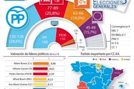 El PP ganaría el 20D pero muy lejos de la mayoría suficiente para gobernar