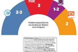 PSOE y Ciudadanos se disputan el segundo puesto en Balears por detrás de un PP a la baja