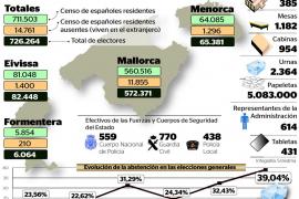 726.264 ciudadanos de Balears eligen a sus diputados y senadores