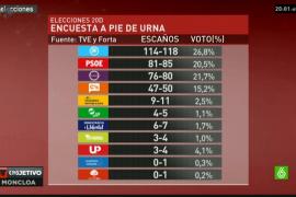 El PP gana en Madrid, donde Podemos y C's adelantan al PSOE