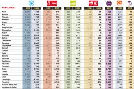 Las cifras de los votos en la Part Forana