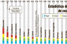 Los pueblos que han apostado por la recogida domiciliaria han incrementado el reciclaje