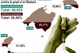 Balears devolverá a Madrid 128.245 dosis de vacunas contra la gripe A