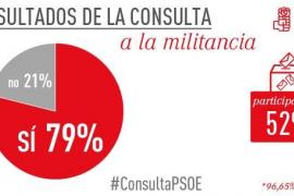 Alrededor del 79% de los militantes del PSOE apoyan el acuerdo con Ciudadanos