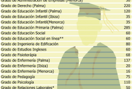 Sólo quedan plazas en 4 estudios con números clausus, entre ellos Derecho y Turismo