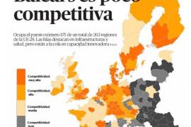 Balears está en la cola de Europa en competitividad