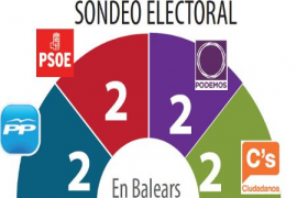 El PP perderá un escaño en favor de C's y el PSIB será segunda fuerza si hay elecciones