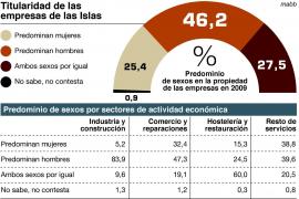 Sólo el 25 % de las empresas de Balears son propiedad de mujeres