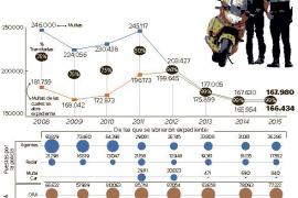 La falta de policías hace que las multas de tráfico se desplomen un 61 % desde 2008