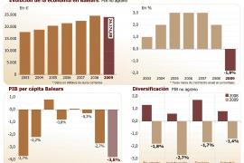 La economía de Balears gana productividad y eficiencia a costa de perder riqueza y empleo