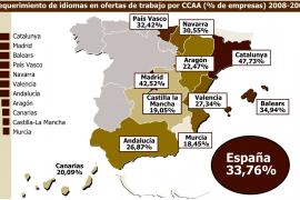 El 35% de las ofertas de trabajo en Balears exigen conocer idiomas
