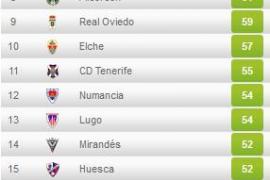 El Alavés asciende; Mallorca, Ponferradina y Almería se jugarán la permanencia