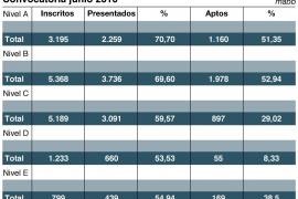 Sólo 4 de cada 10 presentados superan la prueba de conocimiento de catalán