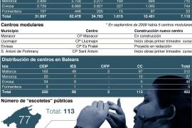 El próximo lunes empieza el curso para más de 148.000 alumnos de Balears