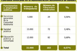 La Administración autonómica cuenta con 183 liberados sindicales