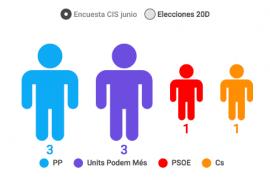 El PP mantiene sus 3 diputados y empataría con Units Podem Més, que roba un diputado al PSOE