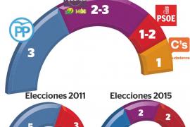 Units Podem Més y el PSIB se disputan un escaño en Balears por 5.000 votos de diferencia