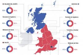 El sí al 'Brexit' podría impulsar un segundo referéndum en Escocia