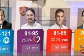 Los primeros sondeos confirman el 'sorpasso' y la victoria del PP