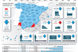 El paro de Baleares cae un 16,6% en junio