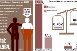 El número de delitos en Balears bajó un 33 por ciento el año pasado, según la Fiscalía
