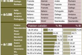 En Balears se hablan más de 160 lenguas, según un estudio de la UIB