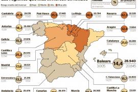 Fondos de inversión en Balears