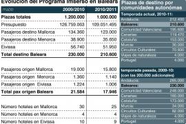 Mundo Sénior atribuye la caída de plazas del Imserso en Balears a la supresión de las 'extra' de 2009