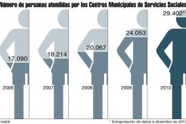 Las listas de espera de Benestar Social bajan a 6,9 días frente a los 50 de 2009
