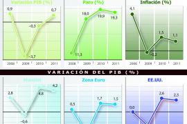 El FMI reduce casi a la mitad la previsión de crecimiento del Gobierno para 2011