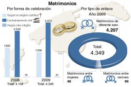 Los matrimonios civiles duplican a los religiosos católicos en Balears