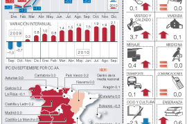 Los precios suben más de lo previsto por el Gobierno en el mes de septiembre