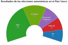 Resultados de las elecciones autonómicas en el País Vasco