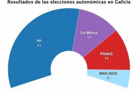 El PP logra mayoría absoluta en Galicia