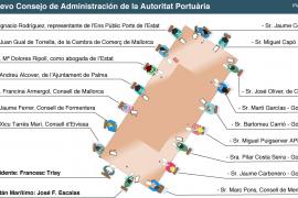 El Govern también excluye del Consejo de la Autoritat Portuària a CC OO y a PIMEB