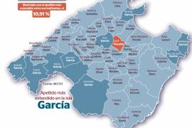 El apellido García sigue ganando terreno y se afianza como el más común en Mallorca