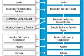 El nuevo Gobierno de Rajoy, el número 48 de la etapa democrática