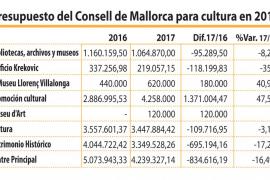 Gana Cultura y pierde Patrimonio en el presupuesto de 2017 del Consell