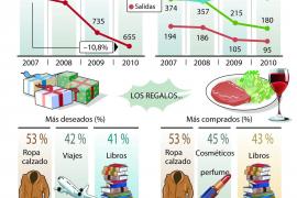 Las familias españolas afrontan la Navidad con menos gasto pero más racional