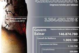 Govern, consells y ayuntamientos ingresan en Balears más de 150 millones por el tabaco