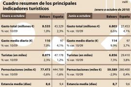 El gasto turístico sube un 1% hasta octubre y alcanza los 8.535 millones