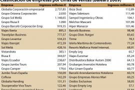 Globalia, Orizonia, Sol Meliá, Riu y Barceló, las empresas que más facturan en Balears