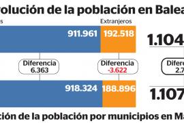 Casi 30.000 sudamericanos se han ido de Baleares durante los últimos diez años