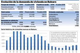 Baleares necesita 6.000 viviendas nuevas hasta 2018 para satisfacer la demanda