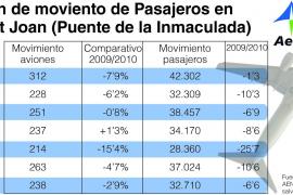 Catastrófico 'puente' en Balears por la crisis y la huelga de controladores