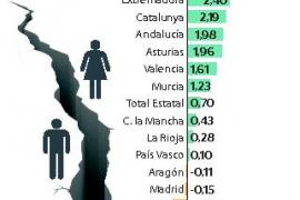 La diferencia entre los salarios que cobran hombres y mujeres se dispara en Baleares