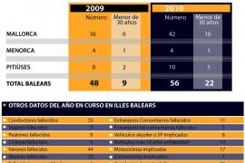 Un 40% de los fallecidos en carretera en Balears el año pasado tenía menos de 30 años
