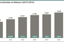 Un 15% más de sociedades constituidas en Baleares