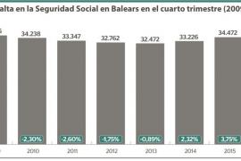 Las empresas en activo de Baleares crecen un 3,42%